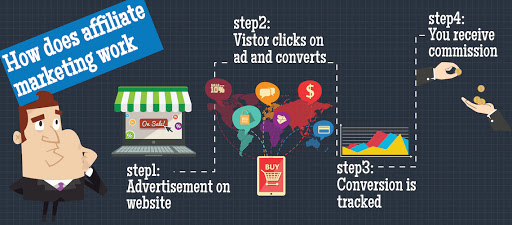 How Affiliate Links help to monetize your website