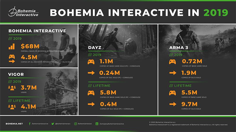 Bohemia Interactive 2019